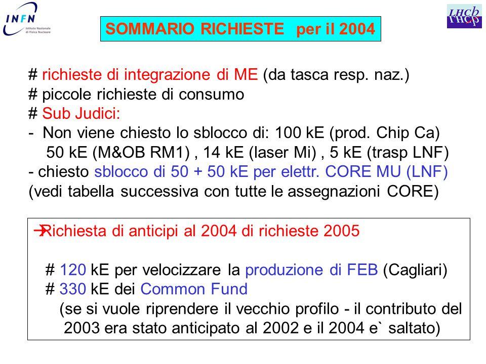 SOMMARIO RICHIESTE per il 2004 # richieste di integrazione di ME (da tasca resp.