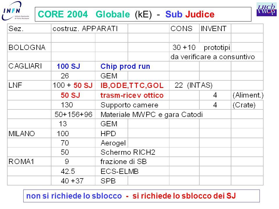 CORE 2004 Globale (kE) - Sub Judice non si richiede lo sblocco - si richiede lo sblocco dei SJ