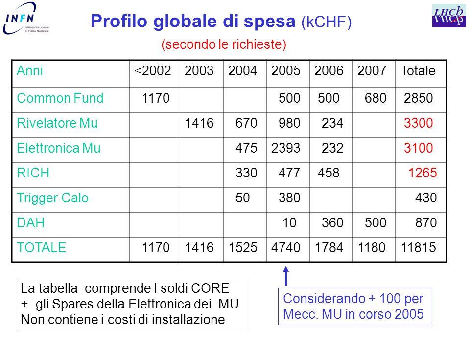 Profilo globale di spesa (kCHF) (secondo le richieste) Anni<200220032004200520062007Totale Common Fund 1170 500 680 2850 Rivelatore Mu1416 670 980 234 3300 Elettronica Mu 4752393 232 3100 RICH 330 477 458 1265 Trigger Calo 50 380 430 DAH 10 360 500 870 TOTALE 11701416152547401784118011815 La tabella comprende I soldi CORE + gli Spares della Elettronica dei MU Non contiene i costi di installazione Considerando + 100 per Mecc.