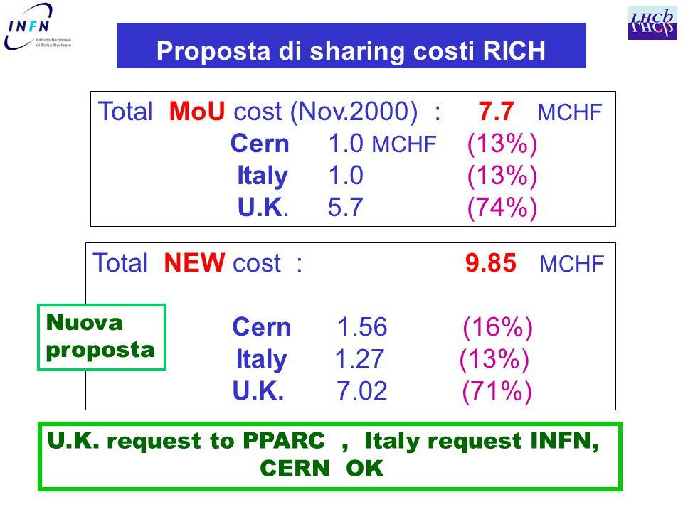 Proposta di sharing costi RICH Total MoU cost (Nov.2000) : 7.7 MCHF Cern 1.0 MCHF (13%) Italy 1.0 (13%) U.K.
