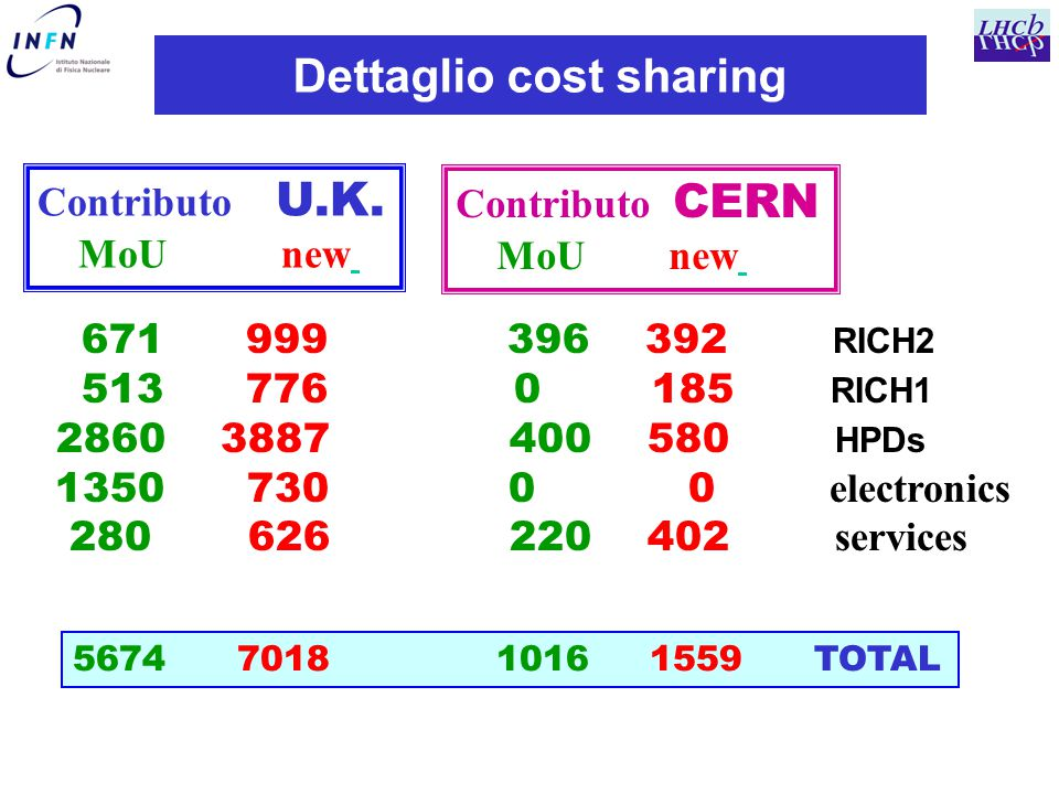 Dettaglio cost sharing Contributo U.K. MoU new 671 999 396 392 RICH2 513 776 0 185 RICH1 2860 3887 400 580 HPDs 1350 730 0 0 electronics 280 626 220 4