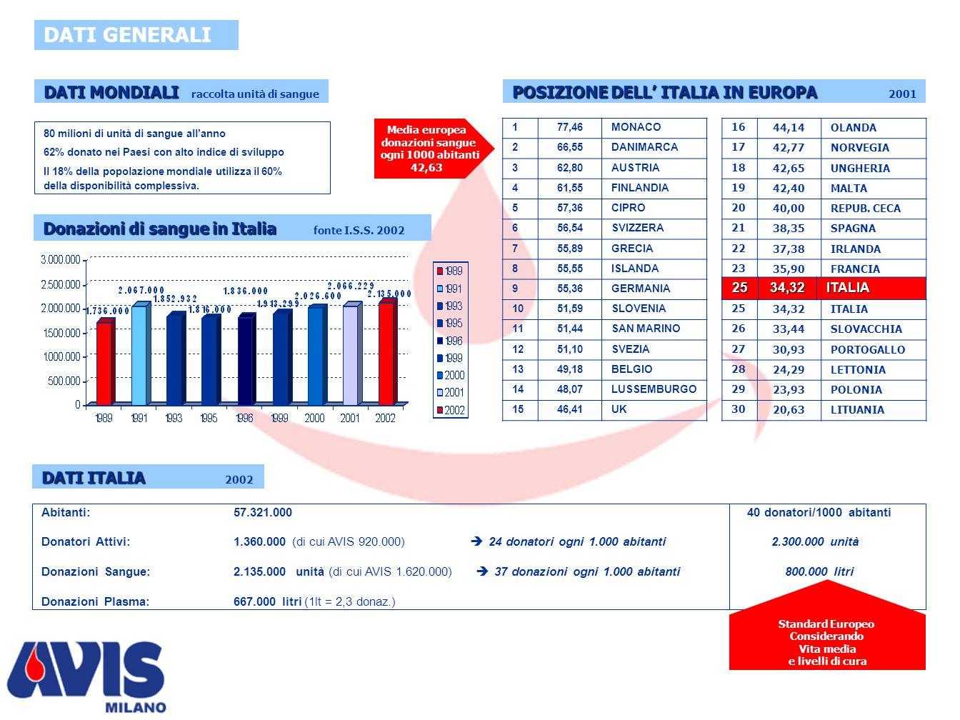 IN ITALIA NORD OVEST Ab.15 milioni Don. 386.000 % nuovi 9% Periodici 91% NORD EST Ab.