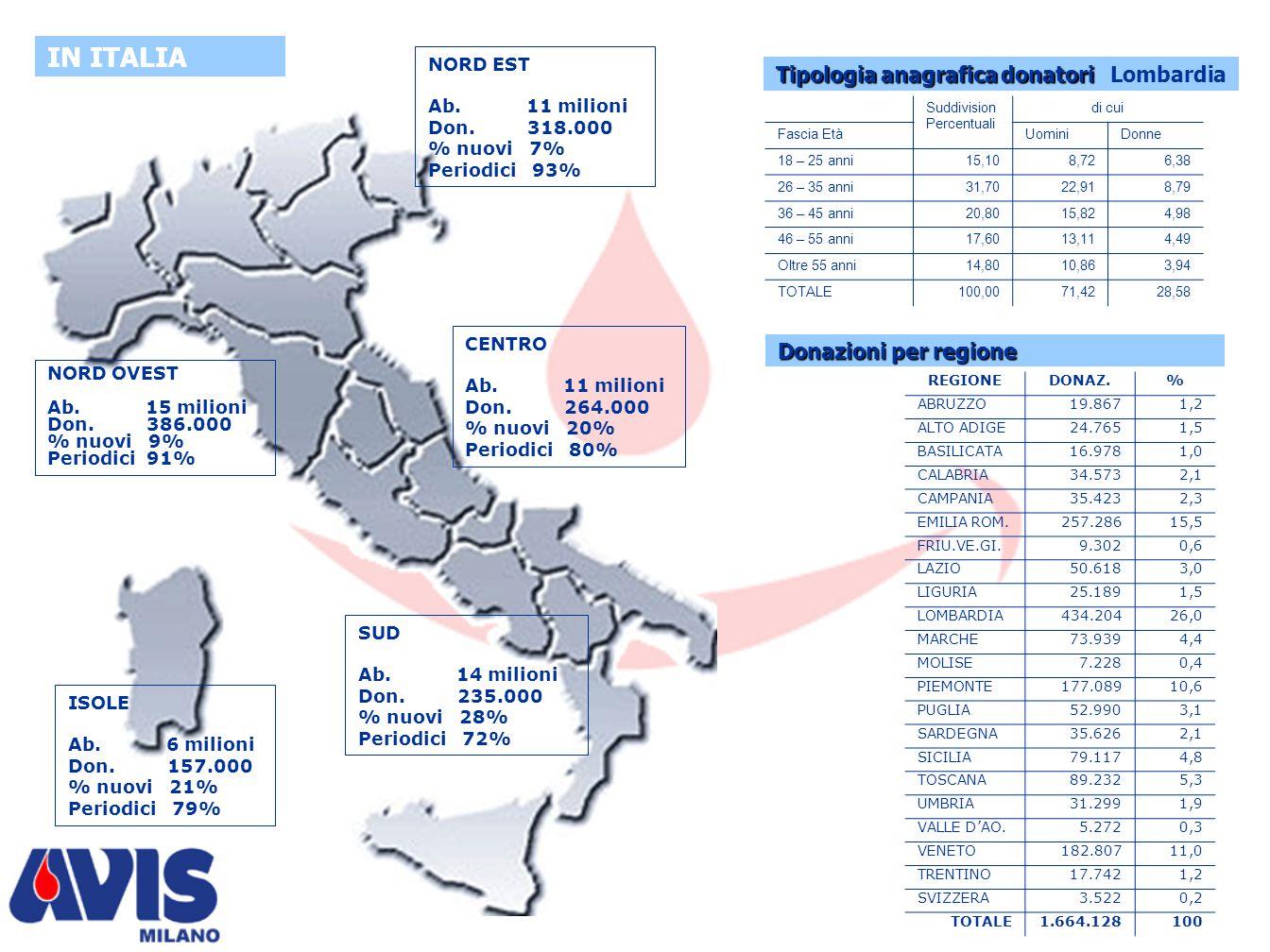 Indagine ADSINT Istituto Tumori - Milano Fasce d'età Fasce d'età (sul totale donatori) Nuovi donatori Atività trasfusionale Emocomponenti trasfusi INT 200120022003Nel triennio 18-25 ANNI 26%23%20%(-65) 200120022003 Adesioni 478398394 Mai donato o Arresi dopo la 1a donazione 5562141