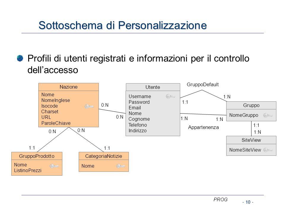 PROG - 10 - Sottoschema di Personalizzazione Profili di utenti registrati e informazioni per il controllo dell'accesso 0:N GruppoProdotto Nome Listino