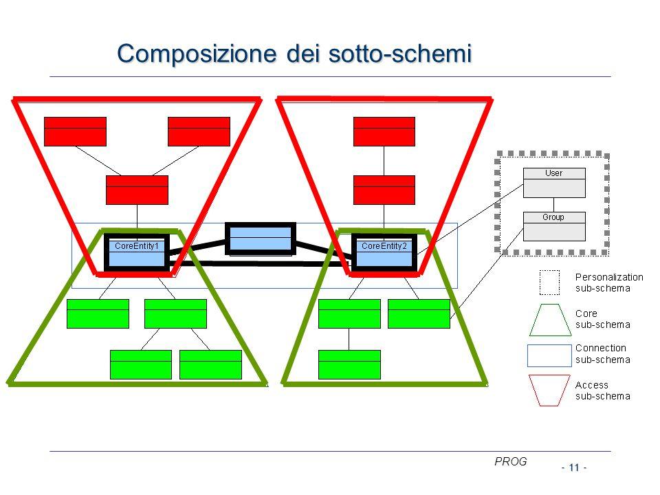 Composizione dei sotto-schemi PROG - 11 -
