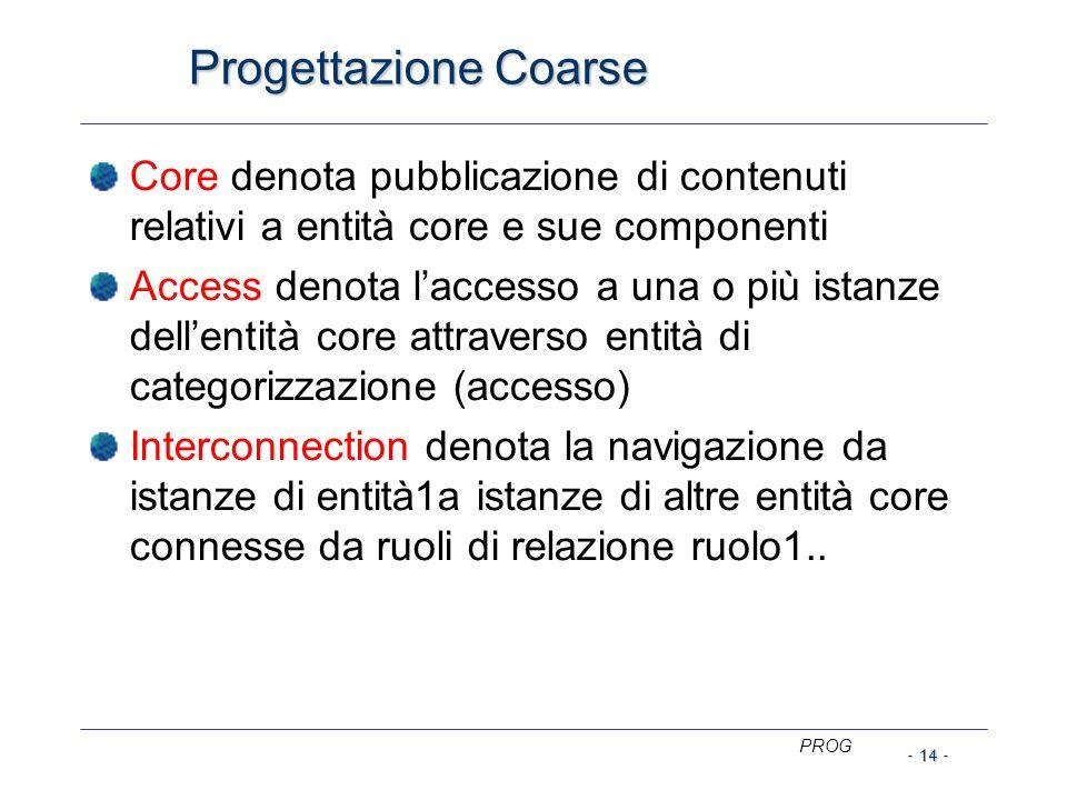 Core denota pubblicazione di contenuti relativi a entità core e sue componenti Access denota l'accesso a una o più istanze dell'entità core attraverso entità di categorizzazione (accesso) Interconnection denota la navigazione da istanze di entità1a istanze di altre entità core connesse da ruoli di relazione ruolo1..