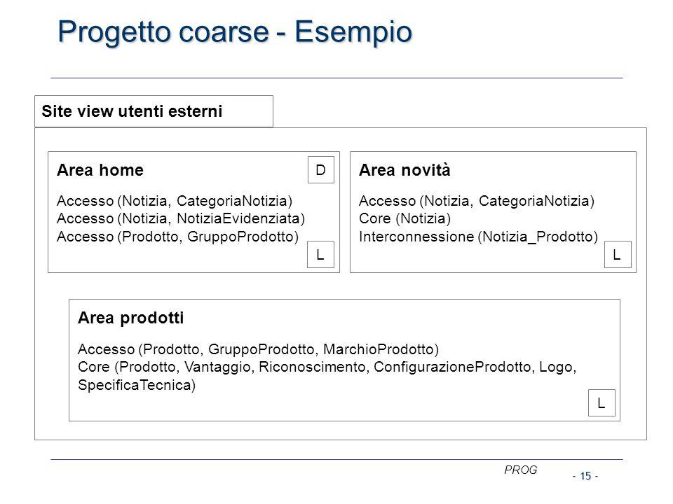 PROG - 15 - Progetto coarse - Esempio Site view utenti esterni Area home Accesso (Notizia, CategoriaNotizia) Accesso (Notizia, NotiziaEvidenziata) Accesso (Prodotto, GruppoProdotto) D L Area novità Accesso (Notizia, CategoriaNotizia) Core (Notizia) Interconnessione (Notizia_Prodotto) L Area prodotti Accesso (Prodotto, GruppoProdotto, MarchioProdotto) Core (Prodotto, Vantaggio, Riconoscimento, ConfigurazioneProdotto, Logo, SpecificaTecnica) L