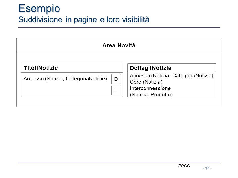 PROG - 17 - Esempio Suddivisione in pagine e loro visibilità Area Novità TitoliNotizie Accesso (Notizia, CategoriaNotizie) DettagliNotizia Accesso (Notizia, CategoriaNotizie) Core (Notizia) Interconnessione (Notizia_Prodotto) D L