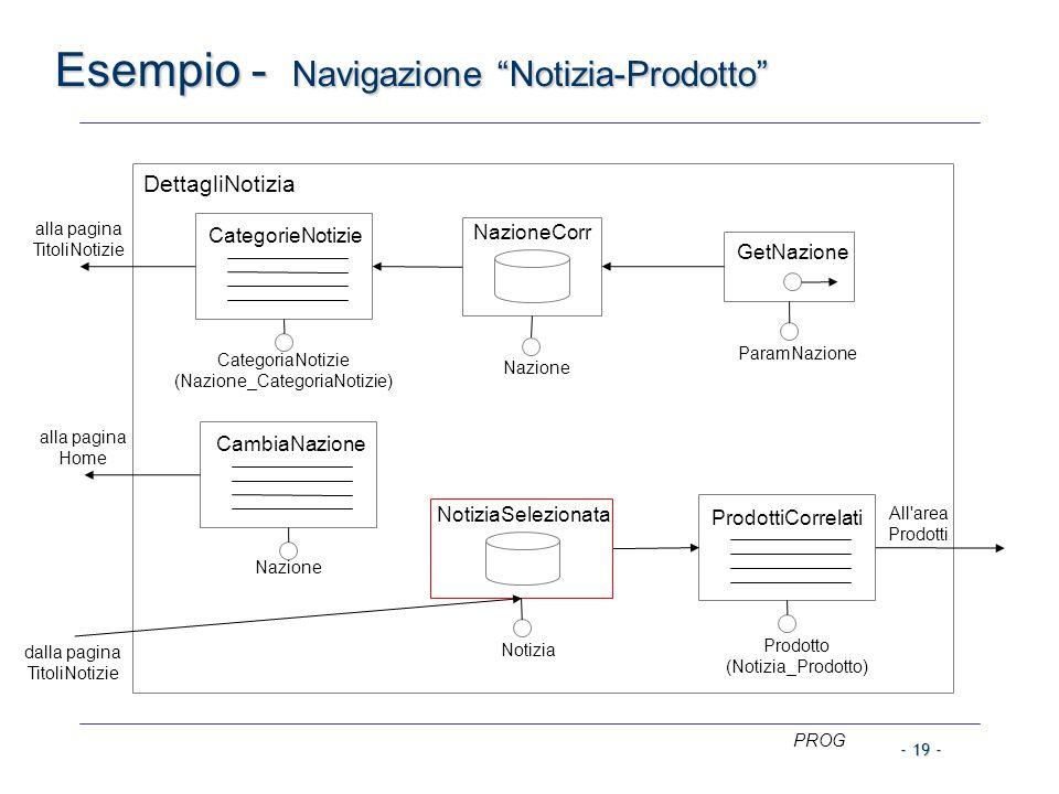 """PROG - 19 - Esempio - Navigazione """"Notizia-Prodotto"""" CambiaNazione Nazione CategorieNotizie CategoriaNotizie (Nazione_CategoriaNotizie) ProdottiCorrel"""