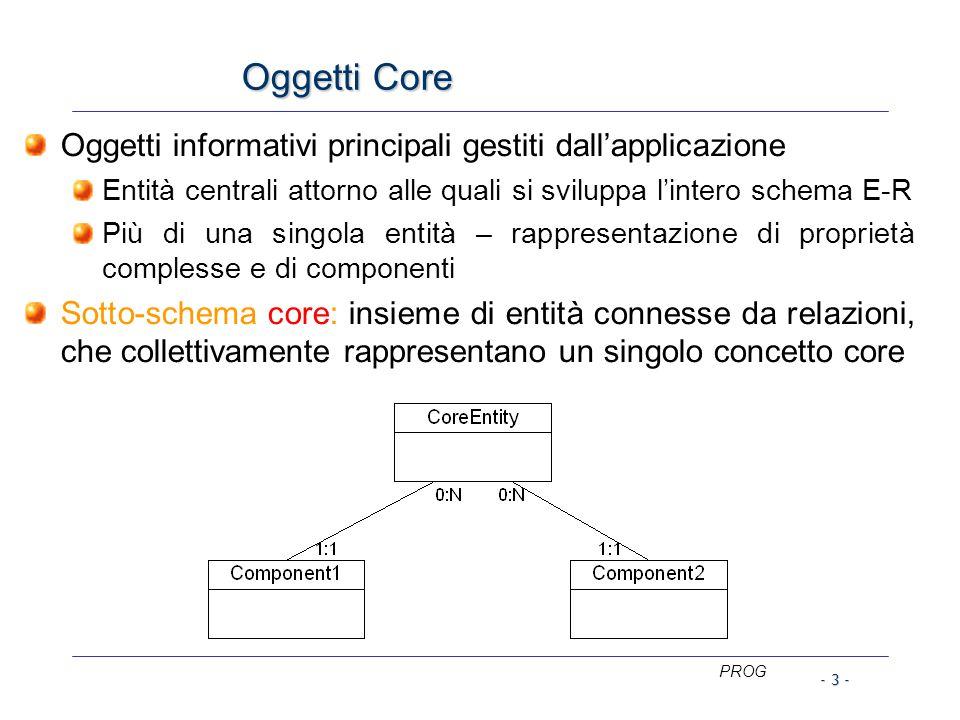 PROG - 3 - Oggetti Core Oggetti informativi principali gestiti dall'applicazione Entità centrali attorno alle quali si sviluppa l'intero schema E-R Più di una singola entità – rappresentazione di proprietà complesse e di componenti Sotto-schema core: insieme di entità connesse da relazioni, che collettivamente rappresentano un singolo concetto core