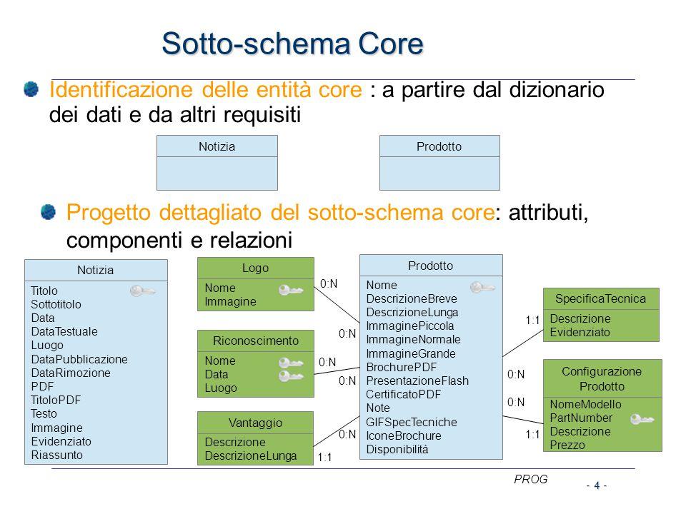 PROG - 4 - Sotto-schema Core Identificazione delle entità core : a partire dal dizionario dei dati e da altri requisiti Progetto dettagliato del sotto-schema core: attributi, componenti e relazioni NotiziaProdotto Configurazione Prodotto NomeModello PartNumber Descrizione Prezzo Prodotto Nome DescrizioneBreve DescrizioneLunga ImmaginePiccola ImmagineNormale ImmagineGrande BrochurePDF PresentazioneFlash CertificatoPDF Note GIFSpecTecniche IconeBrochure Disponibilità 0:N 1:1 0:N SpecificaTecnica Descrizione Evidenziato Logo Nome Immagine Vantaggio Descrizione DescrizioneLunga Riconoscimento Nome Data Luogo 0:N 1:1 0:N Notizia Titolo Sottotitolo Data DataTestuale Luogo DataPubblicazione DataRimozione PDF TitoloPDF Testo Immagine Evidenziato Riassunto