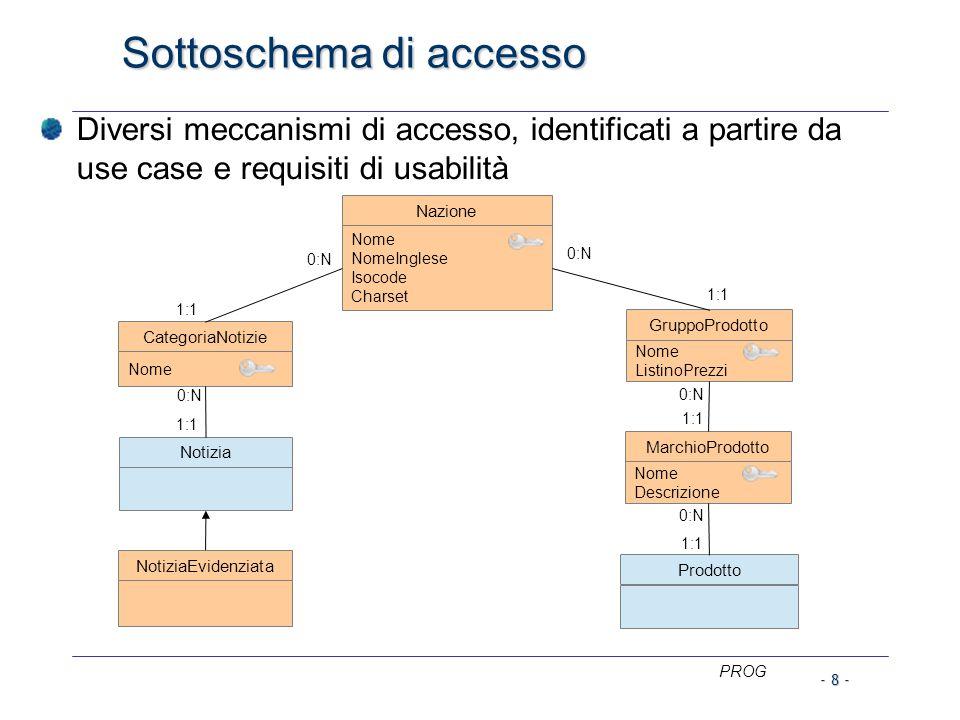 PROG Sottoschema di accesso Diversi meccanismi di accesso, identificati a partire da use case e requisiti di usabilità Notizia Prodotto NotiziaEvidenziata 0:N GruppoProdotto Nome ListinoPrezzi CategoriaNotizie Nome 1:1 Nazione Nome NomeInglese Isocode Charset 0:N 1:1 MarchioProdotto Nome Descrizione 0:N 1:1 - 8 -