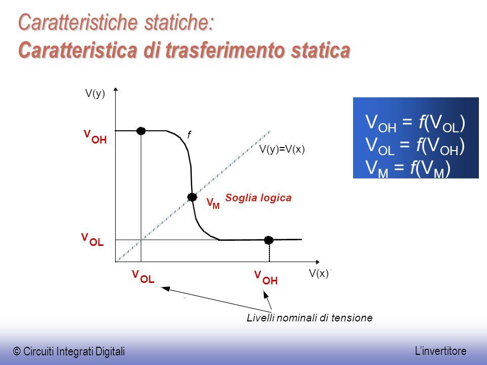 © Circuiti Integrati Digitali L'invertitore Caratteristiche statiche: Caratteristica di trasferimento statica V(x) V(y) V OH V OL V M V OH V OL f V(y)