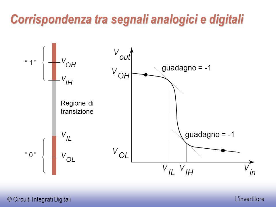 """© Circuiti Integrati Digitali L'invertitore Corrispondenza tra segnali analogici e digitali V IL V IH V in guadagno = -1 V OL V OH V out """"0"""" V OL V IL"""