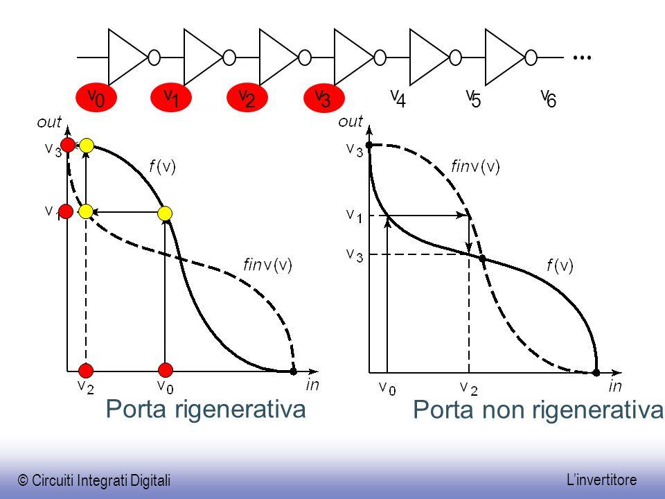 © Circuiti Integrati Digitali L'invertitore Porta rigenerativa Porta non rigenerativa v 0 v 1 v 2 v 3 v 4 v 5 v 6