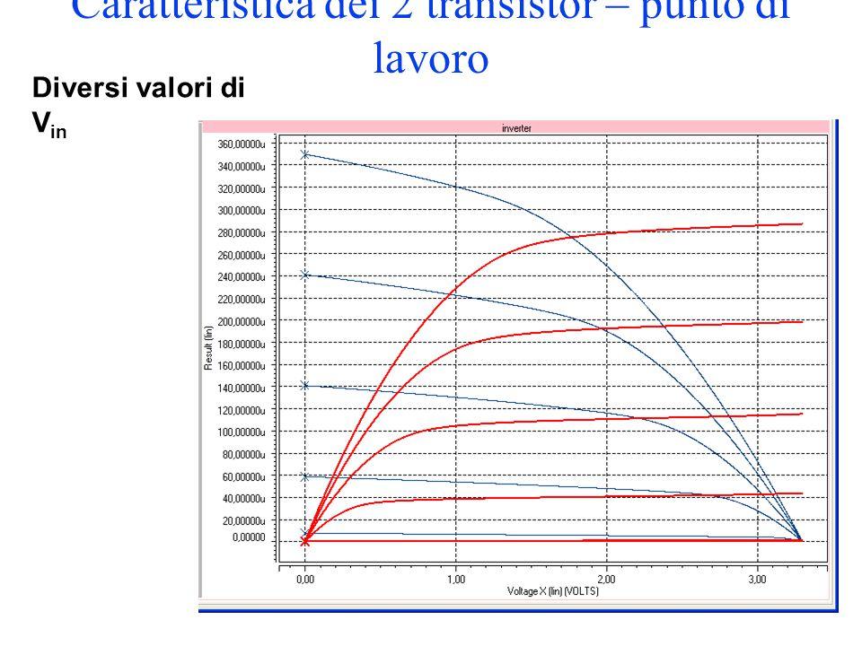 Caratteristica dei 2 transistor – punto di lavoro Diversi valori di V in
