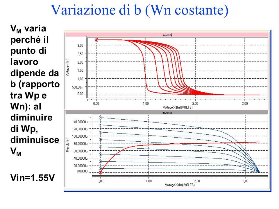 Variazione di b (Wn costante) V M varia perché il punto di lavoro dipende da b (rapporto tra Wp e Wn): al diminuire di Wp, diminuisce V M Vin=1.55V