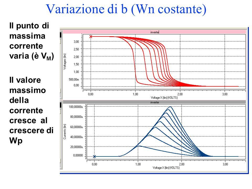 Variazione di b (Wn costante) Il punto di massima corrente varia (è V M ) Il valore massimo della corrente cresce al crescere di Wp