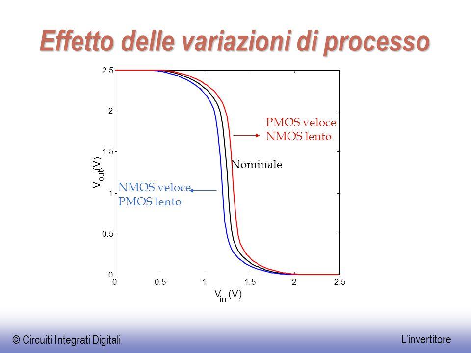 © Circuiti Integrati Digitali L'invertitore Effetto delle variazioni di processo 00.511.522.5 0 0.5 1 1.5 2 2.5 V in (V) V out (V) PMOS veloce NMOS le