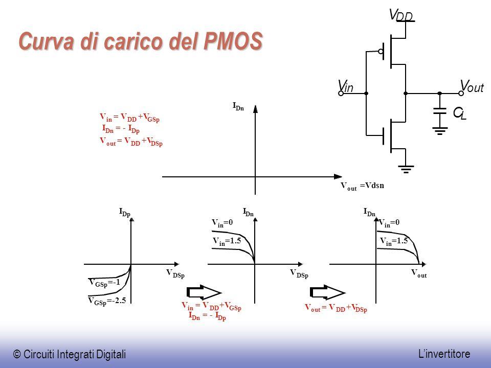 © Circuiti Integrati Digitali L'invertitore nMos off, pMos lin Punti operativi di un invertitore CMOS Vout In=-Ip Vdd Vin Vout nMos off, pMos lin nMos lin, pMos off nMos sat, pMos lin nMos sat, pMos sat