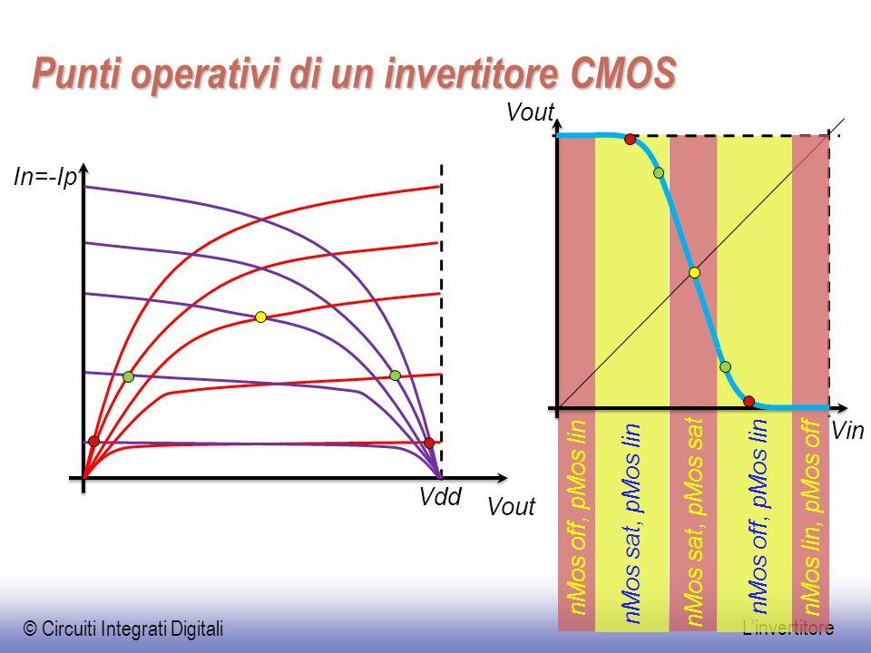 © Circuiti Integrati Digitali L'invertitore nMos off, pMos lin Punti operativi di un invertitore CMOS Vout In=-Ip Vdd Vin Vout nMos off, pMos lin nMos
