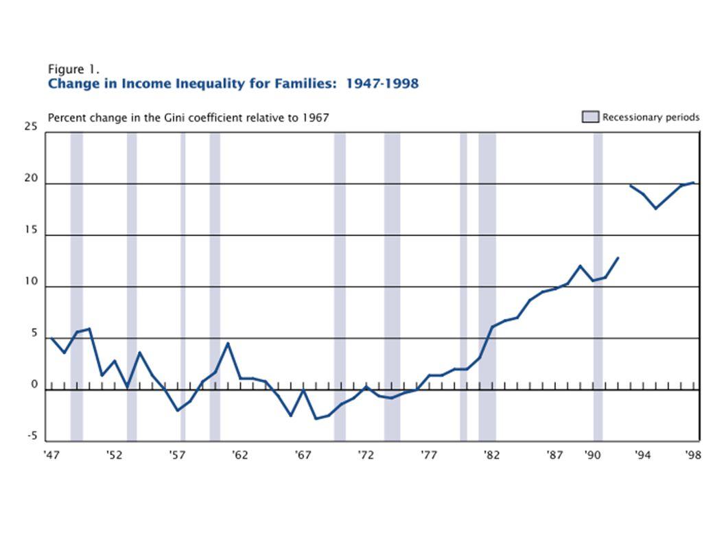 """Evidenza sulla """"curva di Kuznets"""""""