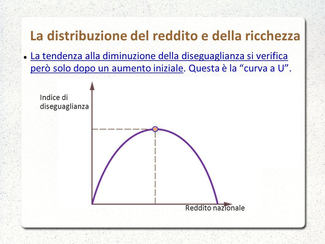 La distribuzione del reddito e della ricchezza La tendenza alla diminuzione della diseguaglianza si verifica però solo dopo un aumento iniziale. Quest