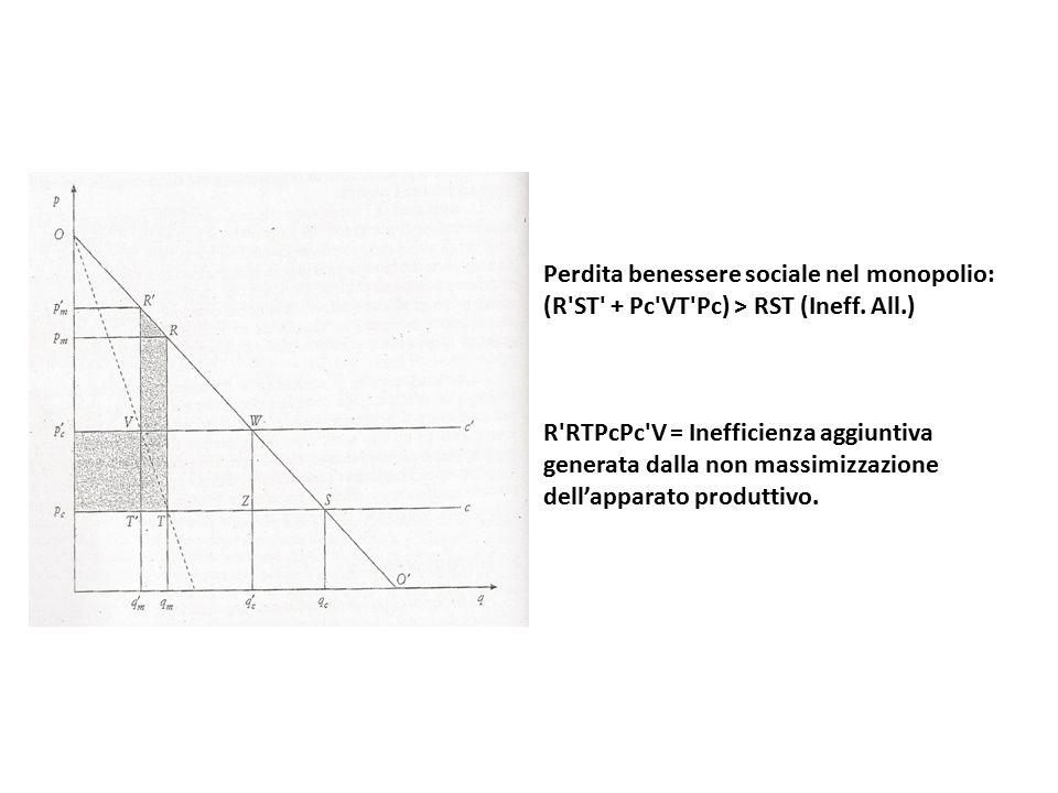 Perdita benessere sociale nel monopolio: (R ST + Pc VT Pc) > RST (Ineff.