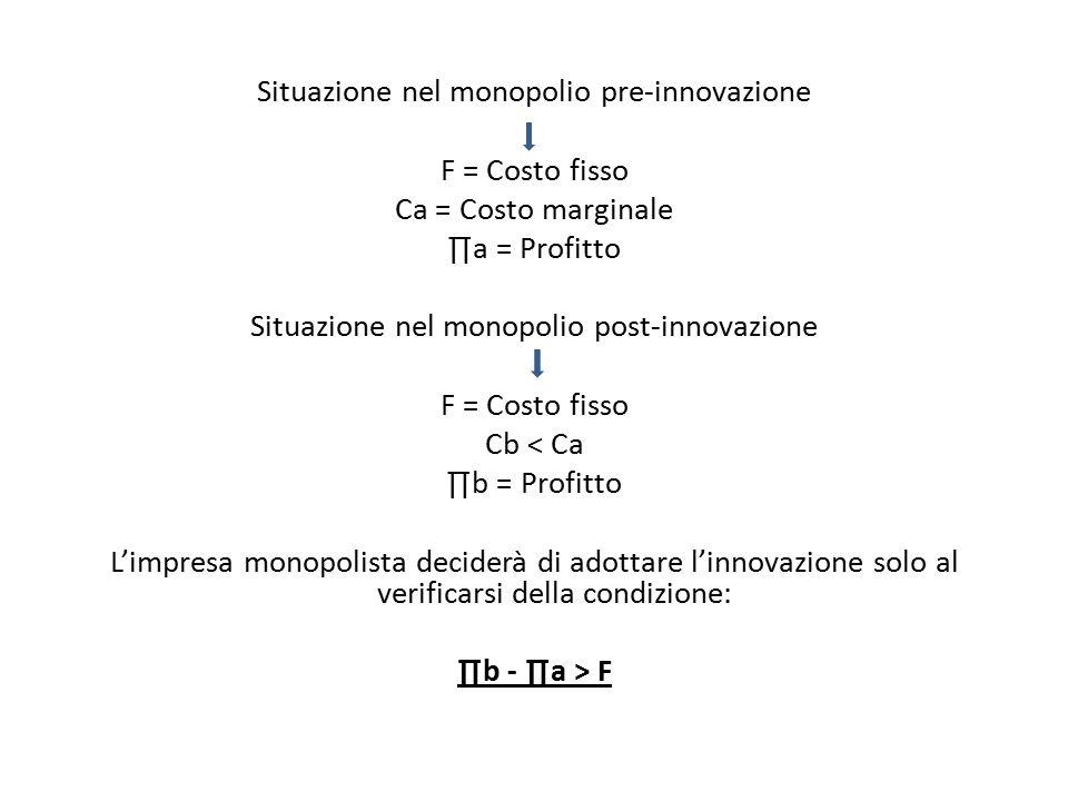 Situazione nel monopolio pre-innovazione F = Costo fisso Ca = Costo marginale ∏a = Profitto Situazione nel monopolio post-innovazione F = Costo fisso Cb < Ca ∏b = Profitto L'impresa monopolista deciderà di adottare l'innovazione solo al verificarsi della condizione: ∏b - ∏a > F
