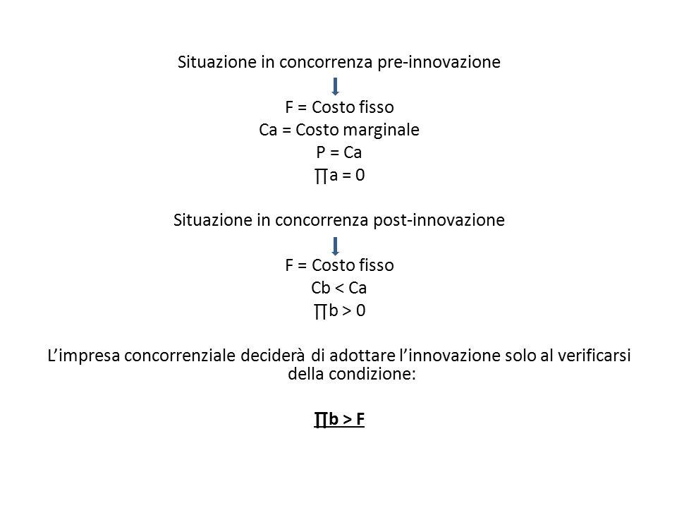 Situazione in concorrenza pre-innovazione F = Costo fisso Ca = Costo marginale P = Ca ∏a = 0 Situazione in concorrenza post-innovazione F = Costo fisso Cb < Ca ∏b > 0 L'impresa concorrenziale deciderà di adottare l'innovazione solo al verificarsi della condizione: ∏b > F