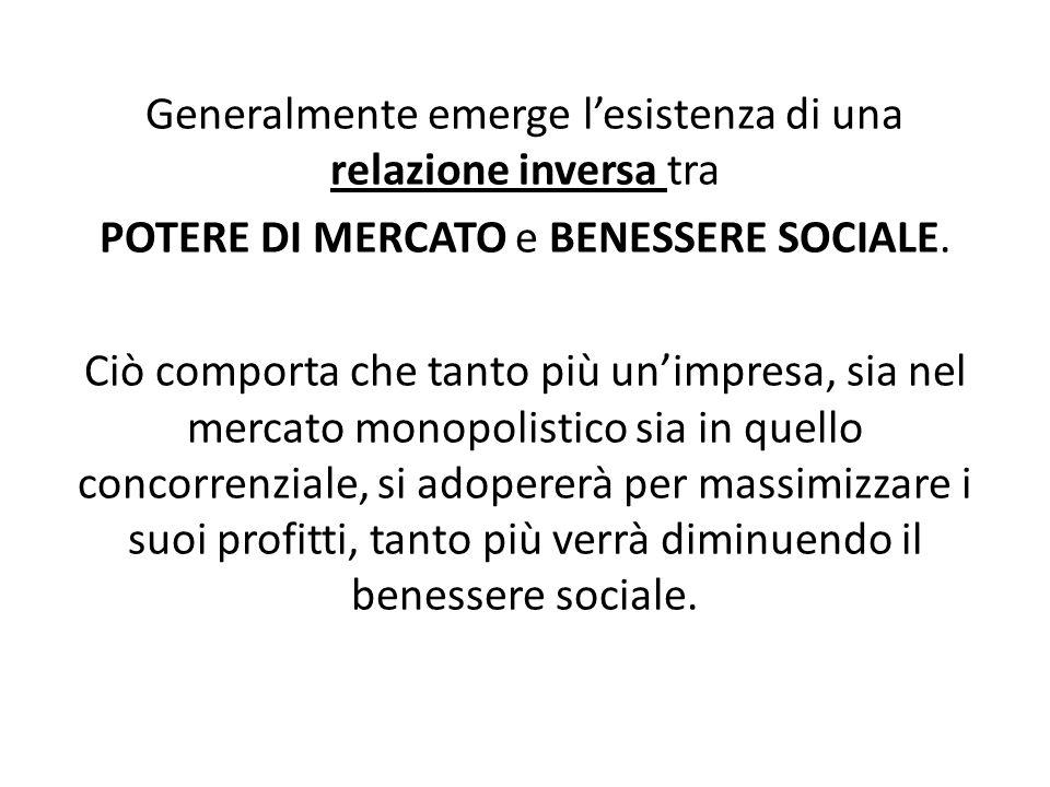 Generalmente emerge l'esistenza di una relazione inversa tra POTERE DI MERCATO e BENESSERE SOCIALE.
