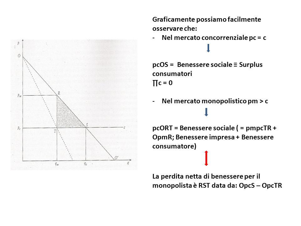 Graficamente possiamo facilmente osservare che: -Nel mercato concorrenziale pc = c pcOS = Benessere sociale ≡ Surplus consumatori ∏c = 0 -Nel mercato monopolistico pm > c pcORT = Benessere sociale ( = pmpcTR + OpmR; Benessere impresa + Benessere consumatore) La perdita netta di benessere per il monopolista è RST data da: OpcS – OpcTR