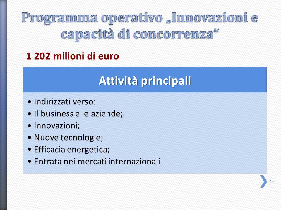 1 202 milioni di euro Attività principali Indirizzati verso: Il business e le aziende; Innovazioni; Nuove tecnologie; Efficacia energetica; Entrata nei mercati internazionali 12