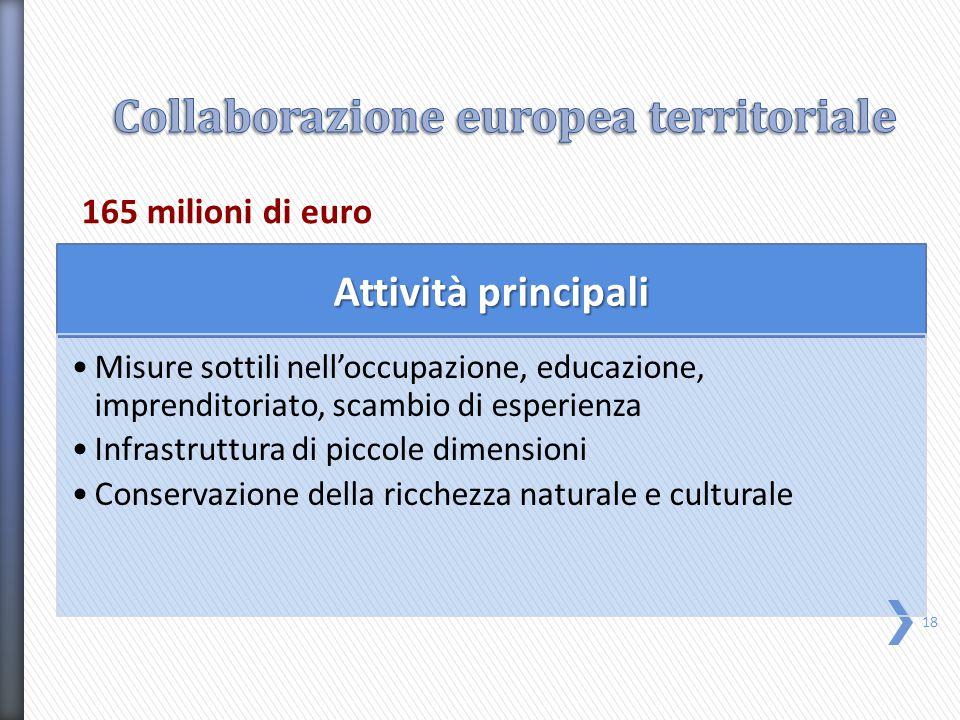 Attività principali Misure sottili nell'occupazione, educazione, imprenditoriato, scambio di esperienza Infrastruttura di piccole dimensioni Conservazione della ricchezza naturale e culturale 165 milioni di euro 18