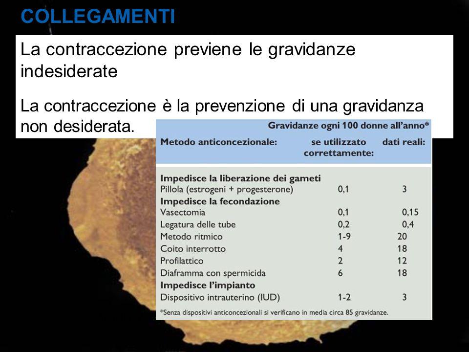 COLLEGAMENTI La contraccezione previene le gravidanze indesiderate La contraccezione è la prevenzione di una gravidanza non desiderata. Tabella 22.8