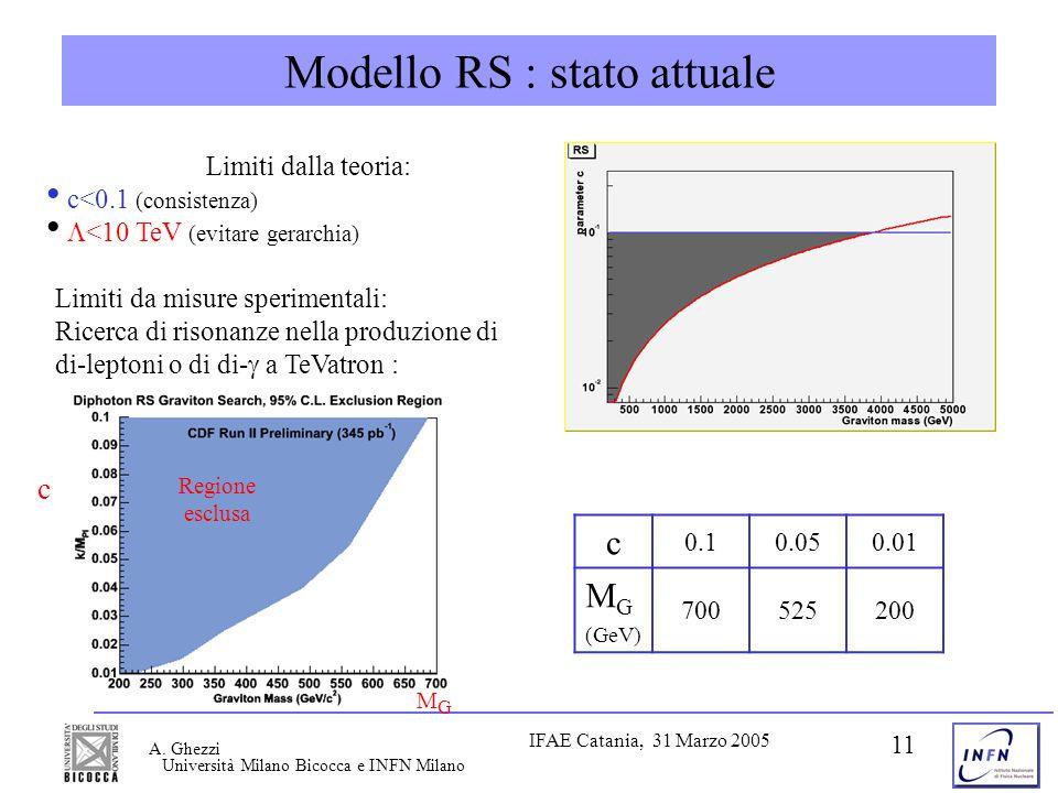 Università Milano Bicocca e INFN Milano IFAE Catania, 31 Marzo 2005 A. Ghezzi 11 Modello RS : stato attuale Limiti da misure sperimentali: Ricerca di
