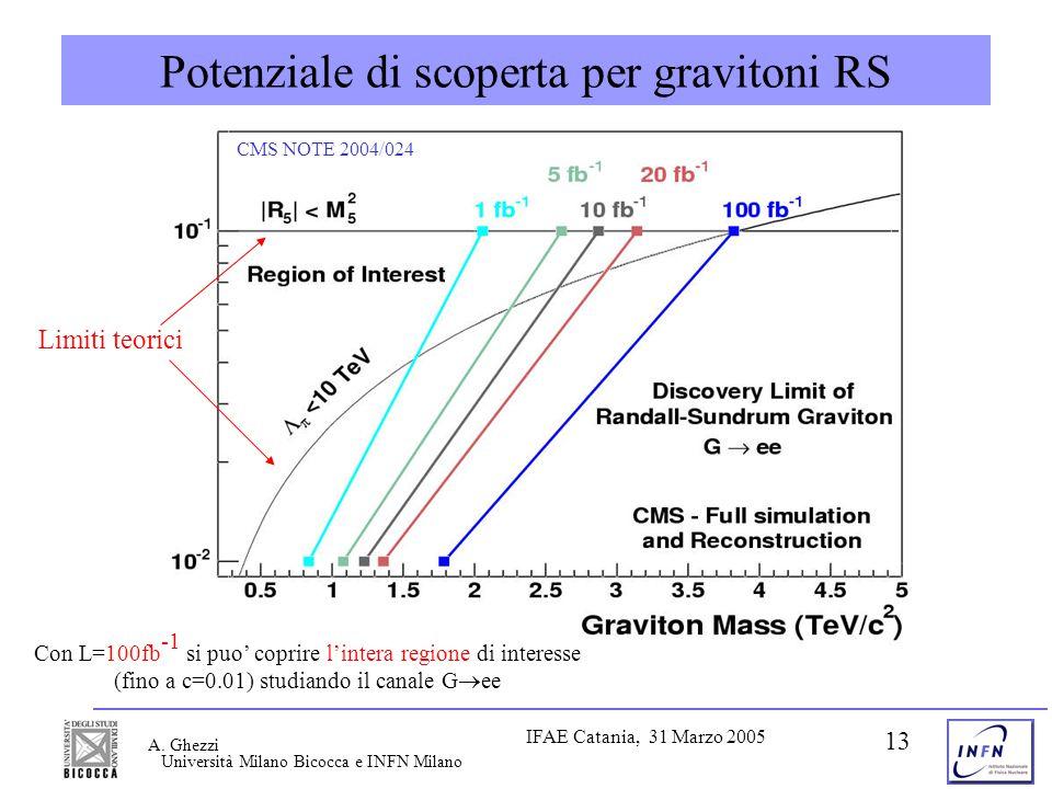 Università Milano Bicocca e INFN Milano IFAE Catania, 31 Marzo 2005 A. Ghezzi 13 Potenziale di scoperta per gravitoni RS Limiti teorici Con L=100fb -1