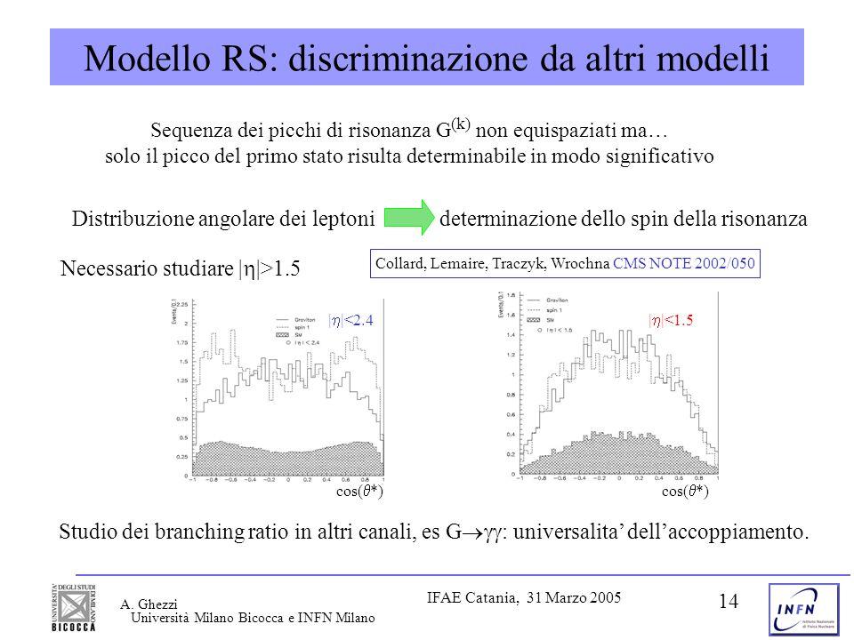 Università Milano Bicocca e INFN Milano IFAE Catania, 31 Marzo 2005 A. Ghezzi 14 Modello RS: discriminazione da altri modelli Studio dei branching rat