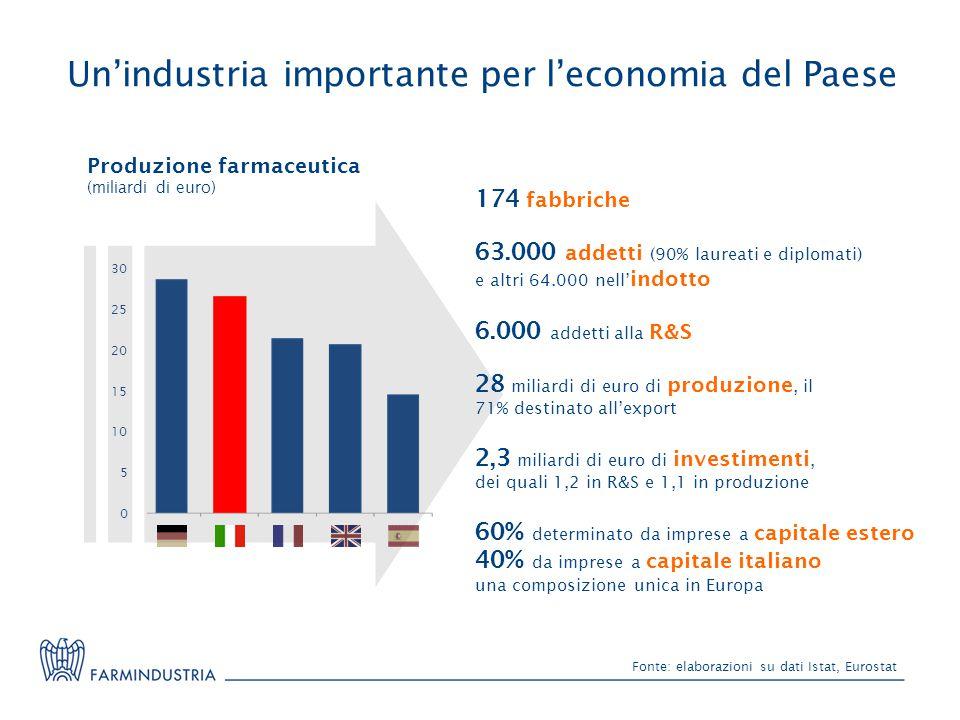 Fonte: elaborazioni su dati Istat, Eurostat Un'industria importante per l'economia del Paese 28 miliardi di euro di produzione, il 71% destinato all'e