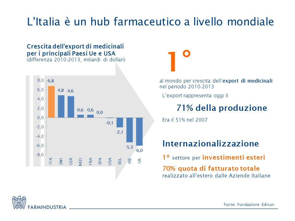 Fonte: Fondazione Edison 1°1° al mondo per crescita dell'export di medicinali nel periodo 2010-2013 -8,0 -6,0 2,0 6,0 8,0 -4,0 -2,0 0,0 4,0 ITASWIGERN