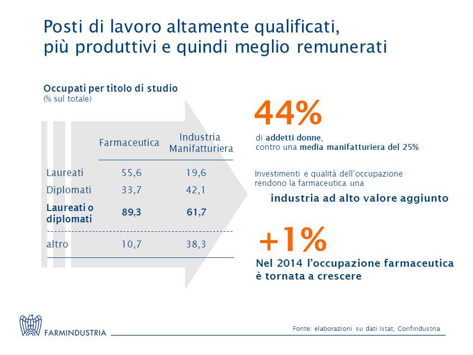 Fonte: elaborazioni su dati Istat, Confindustria 44% di addetti donne, contro una media manifatturiera del 25% Investimenti e qualità dell'occupazione