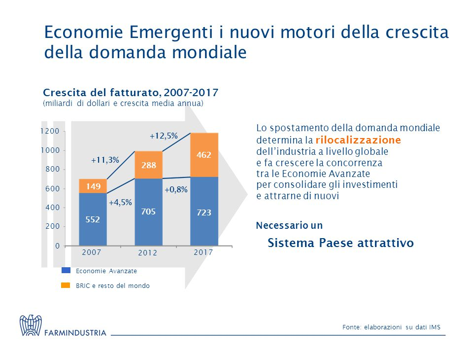 Economie Emergenti i nuovi motori della crescita della domanda mondiale Fonte: elaborazioni su dati IMS Economie Avanzate BRIC e resto del mondo Lo sp