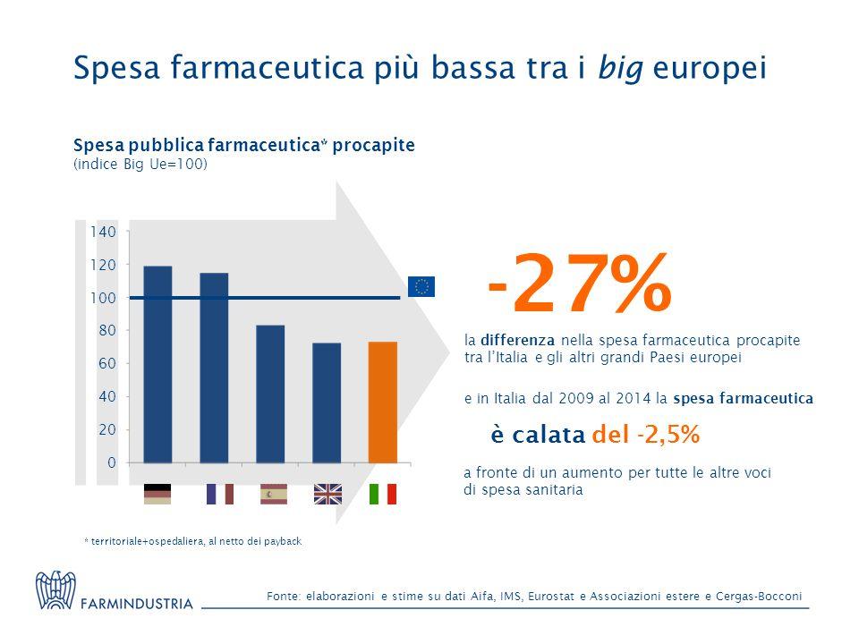 Fonte: elaborazioni e stime su dati Aifa, IMS, Eurostat e Associazioni estere e Cergas-Bocconi Spesa farmaceutica più bassa tra i big europei Spesa pu