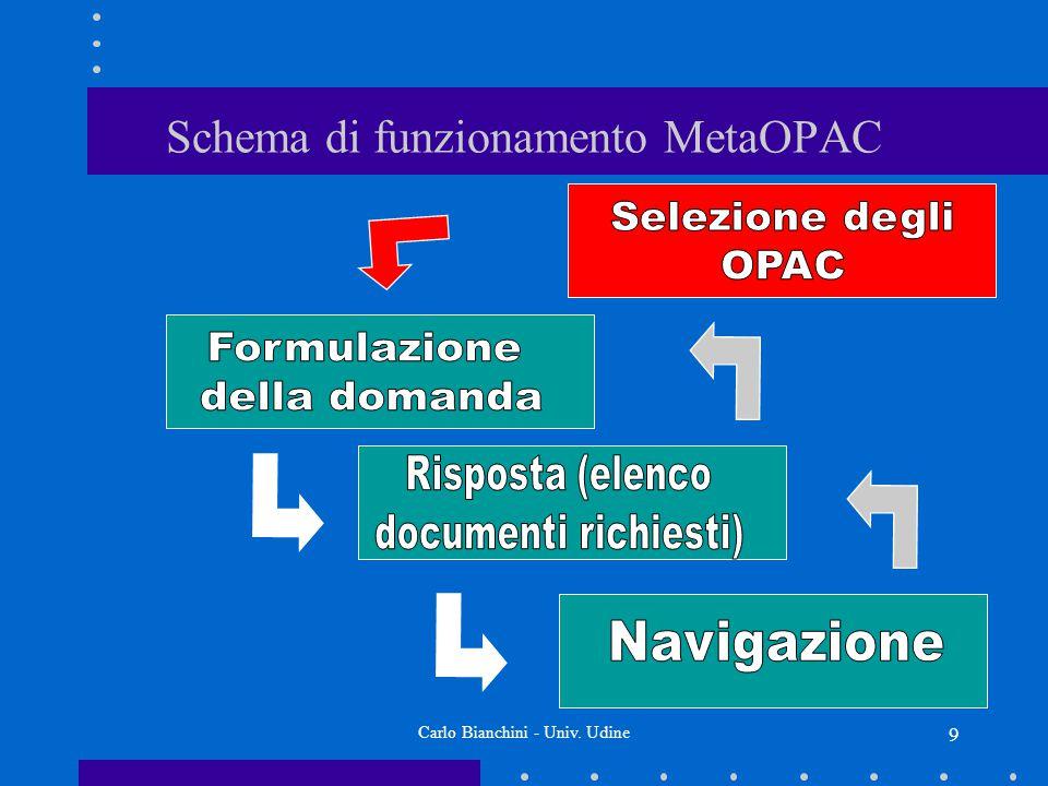 Carlo Bianchini - Univ. Udine 10 Schema di funzionamento MetaOPAC