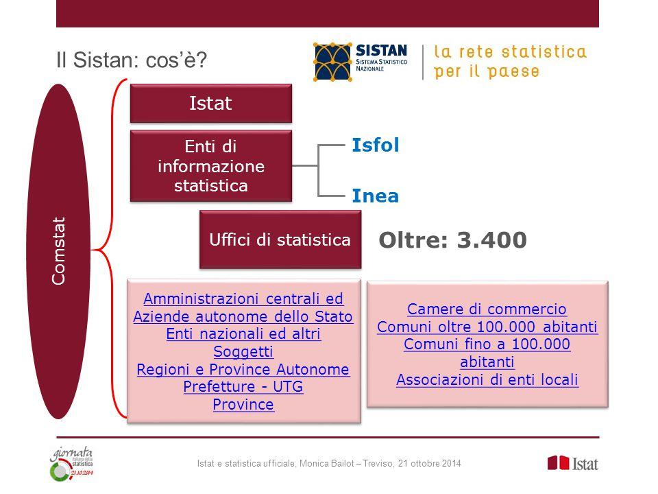 Il Sistan: cos'è? Istat e statistica ufficiale, Monica Bailot – Treviso, 21 ottobre 2014 Istat Uffici di statistica Isfol Inea Oltre: 3.400 Comstat En