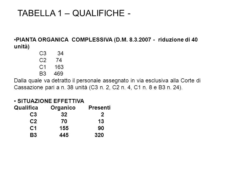 TABELLA 1 – QUALIFICHE - PIANTA ORGANICA COMPLESSIVA (D.M. 8.3.2007 - riduzione di 40 unità) C3 34 C2 74 C1 163 B3 469 Dalla quale va detratto il pers