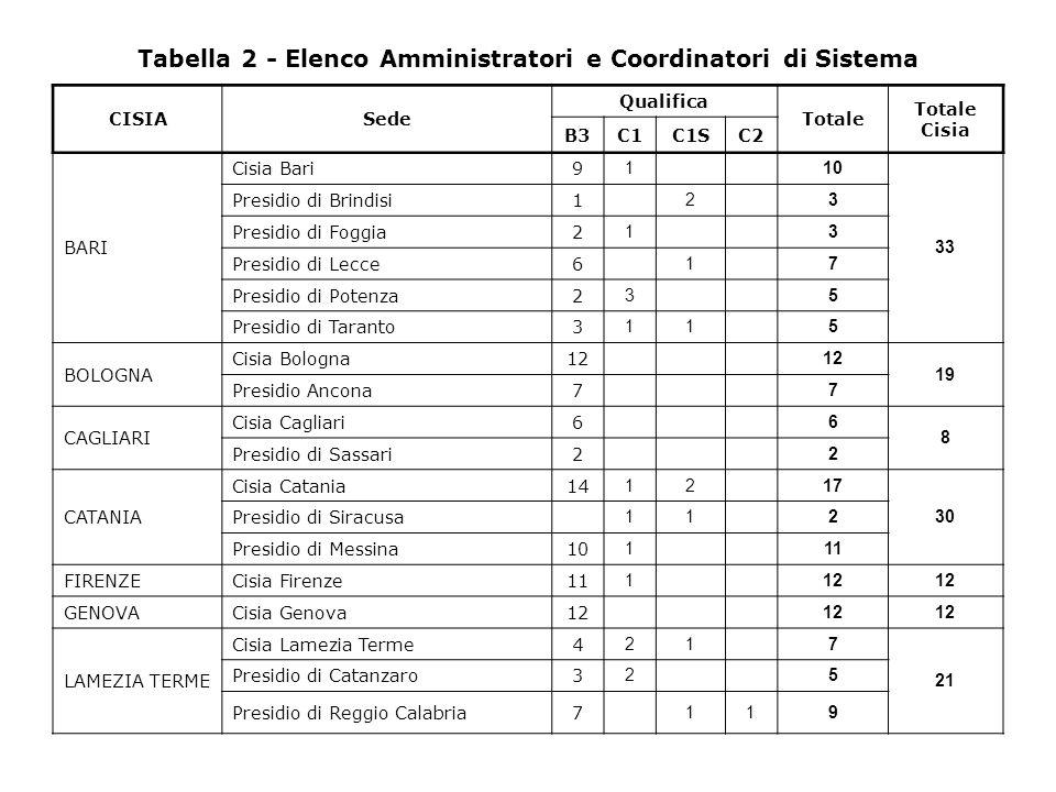 Tabella 2 - Elenco Amministratori e Coordinatori di Sistema CISIASede Qualifica Totale Totale Cisia B3C1C1SC2 BARI Cisia Bari9 1 10 33 Presidio di Brindisi1 2 3 Presidio di Foggia2 1 3 Presidio di Lecce6 1 7 Presidio di Potenza2 3 5 Presidio di Taranto3 11 5 BOLOGNA Cisia Bologna12 19 Presidio Ancona7 7 CAGLIARI Cisia Cagliari6 6 8 Presidio di Sassari2 2 CATANIA Cisia Catania14 12 17 30 Presidio di Siracusa 11 2 Presidio di Messina10 1 11 FIRENZECisia Firenze11 1 12 GENOVACisia Genova12 LAMEZIA TERME Cisia Lamezia Terme4 21 7 21 Presidio di Catanzaro3 2 5 Presidio di Reggio Calabria7 119