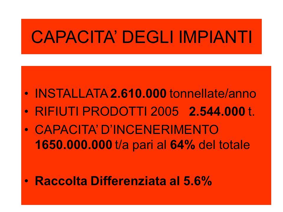 CAPACITA' DEGLI IMPIANTI INSTALLATA 2.610.000 tonnellate/anno RIFIUTI PRODOTTI 2005 2.544.000 t.