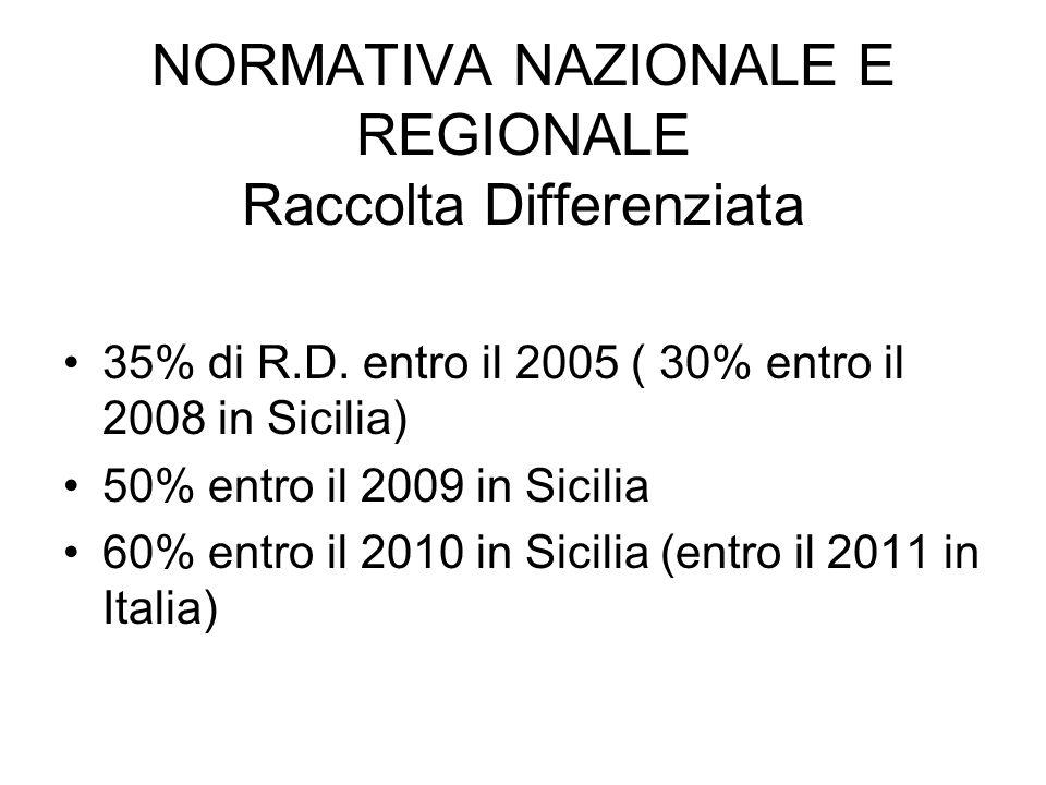 NORMATIVA NAZIONALE E REGIONALE Raccolta Differenziata 35% di R.D.