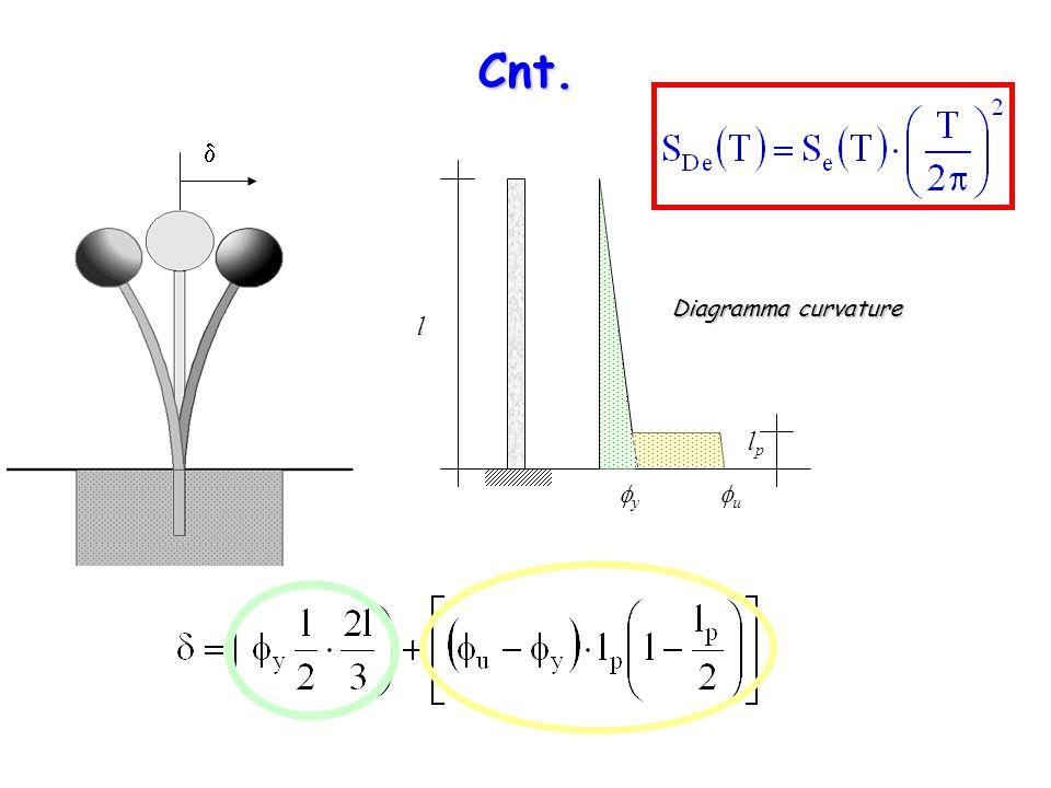  l lplp uu yy Cnt. Diagramma curvature